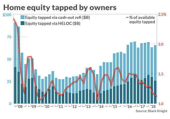 Homeowners are sitting on a record $6 trillion in equity. Why aren't they using it?