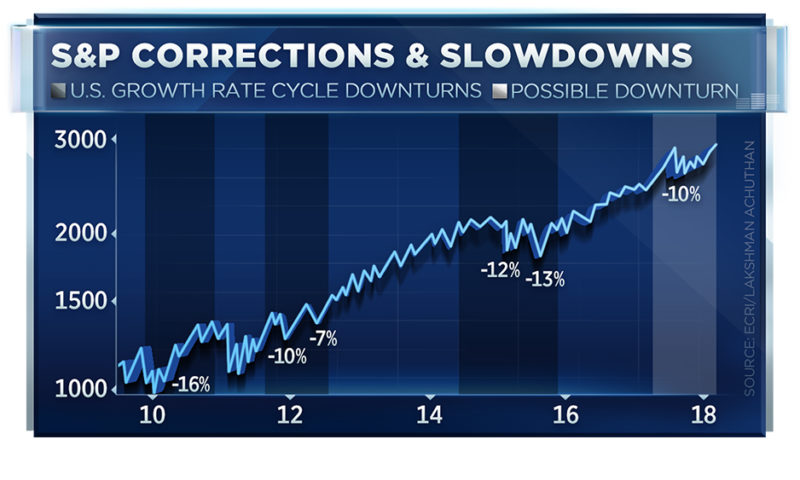 This chart suggests stocks face heightened risk of 10-20% correction