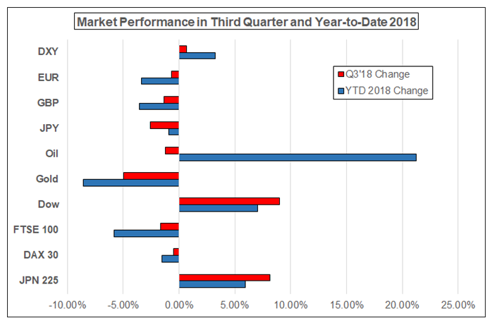 Fourth Quarter Forecasts for Dollar, Euro, Oil, Equities, and More