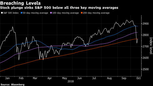 Get Out of Equities Before It's Too Late, Says Fund Manager