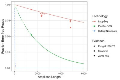 New study stacks up Loop Genomics, PacBio and Oxford Nanopore long read sequencing