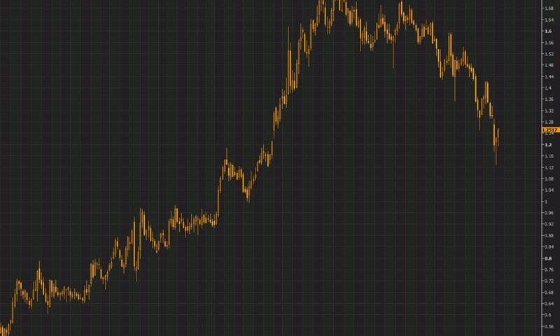 Treasury yields edge higher with 10-year touching 1.30%